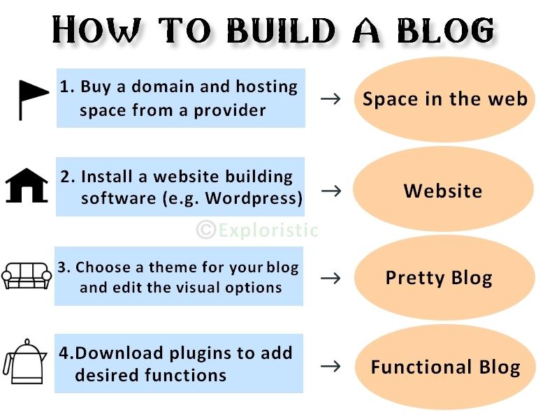 blog start steps